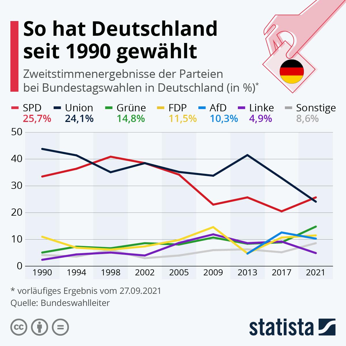 Infografik: So hat Deutschland seit 1990 gewählt | Statista