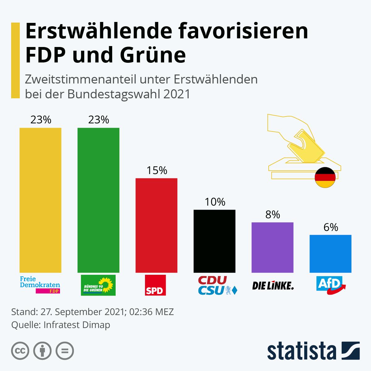 Infografik: Erstwählende favorisieren FDP und Grüne | Statista