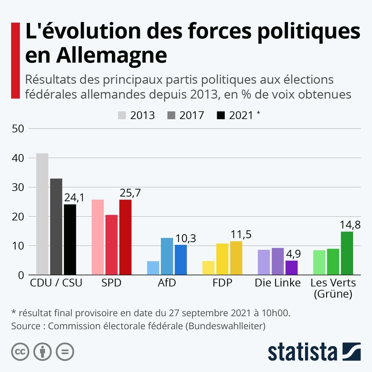 Infographie: L'évolution des forces politiques en Allemagne | Statista