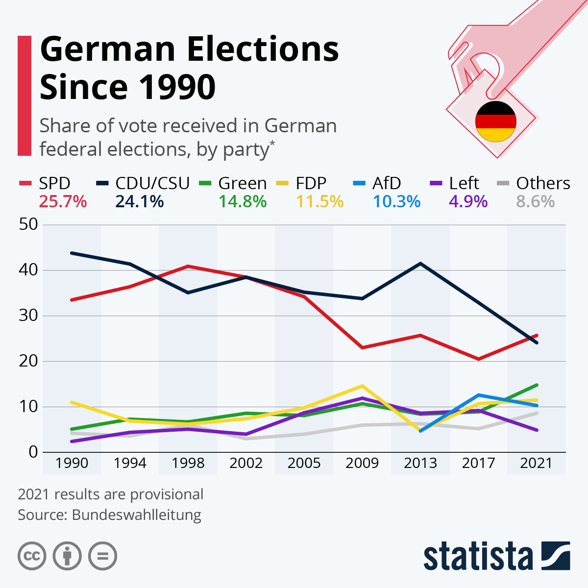 Infographic: The Evolving Political Landscape in Germany   Statista