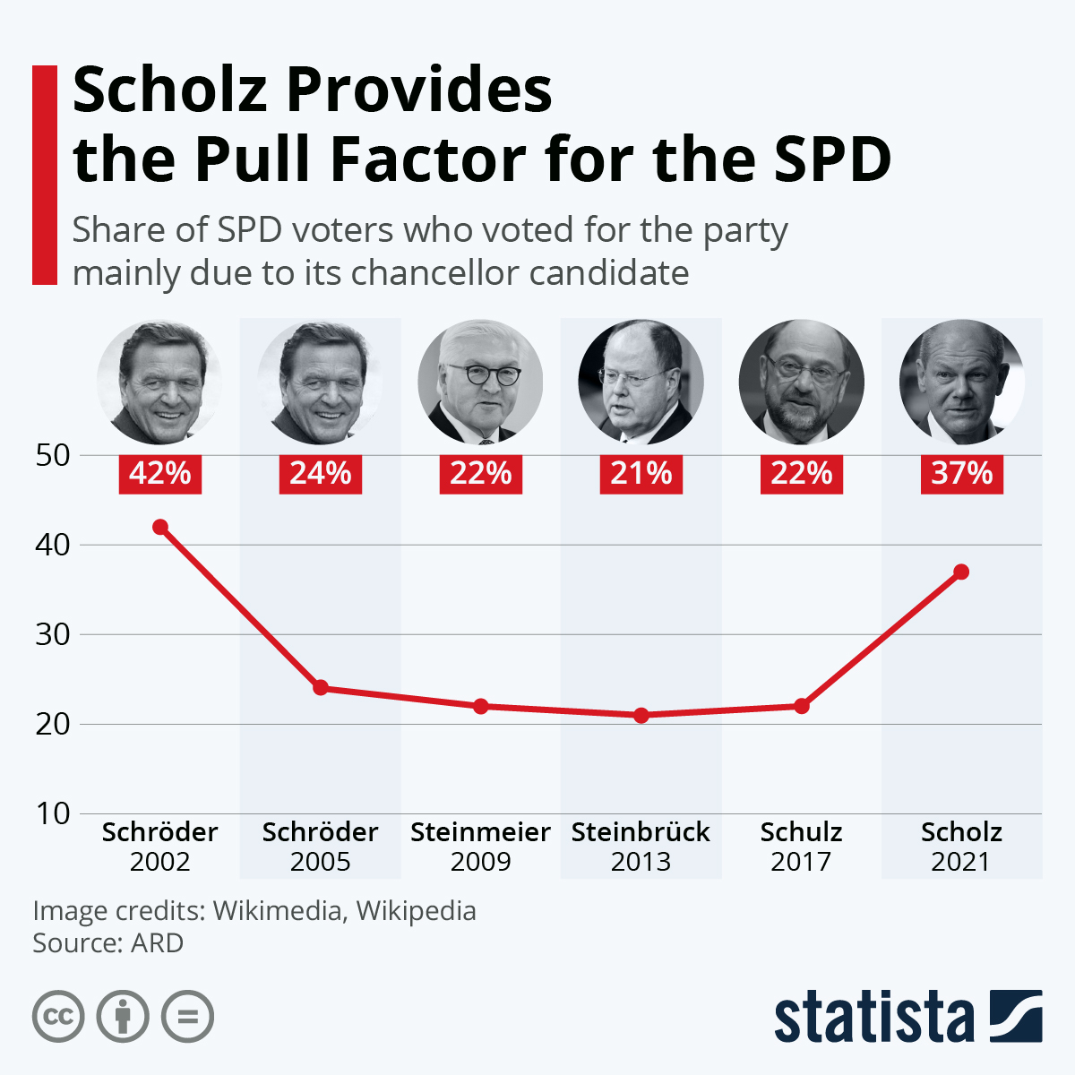 Infographic: Germany: Scholz Provides the Pull Factor for the SPD | Statista