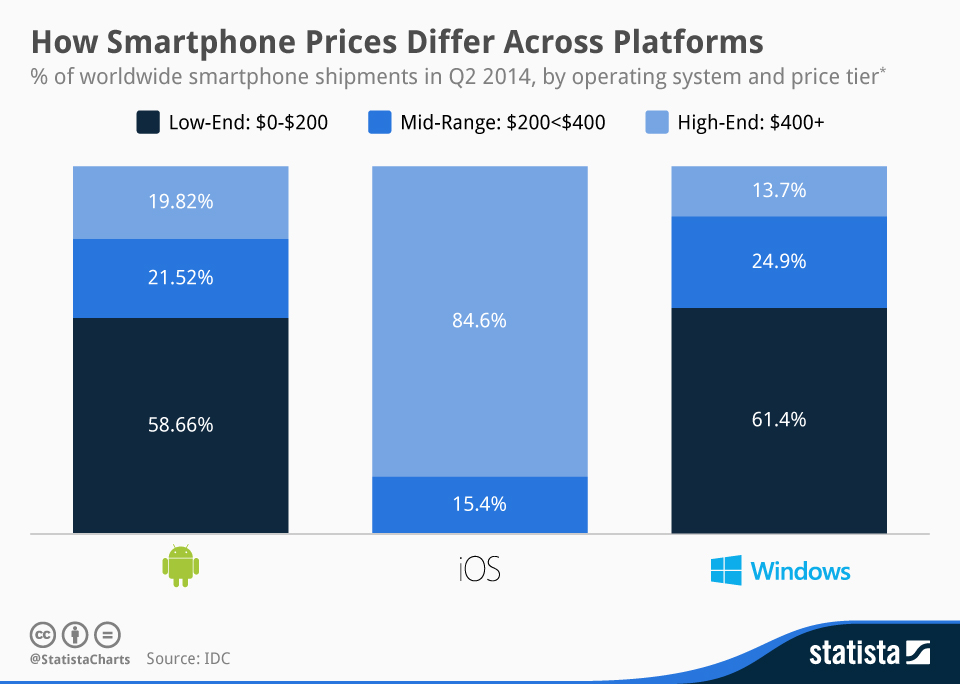 Infographic: How Smartphone Prices Differ Across Platforms | Statista