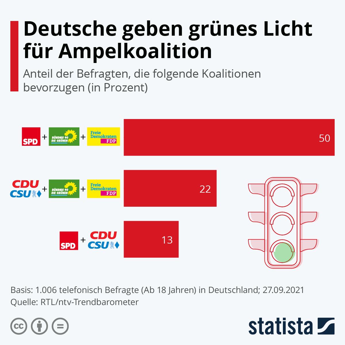 Infografik: Deutsche geben grünes Licht für Ampelkoalition   Statista