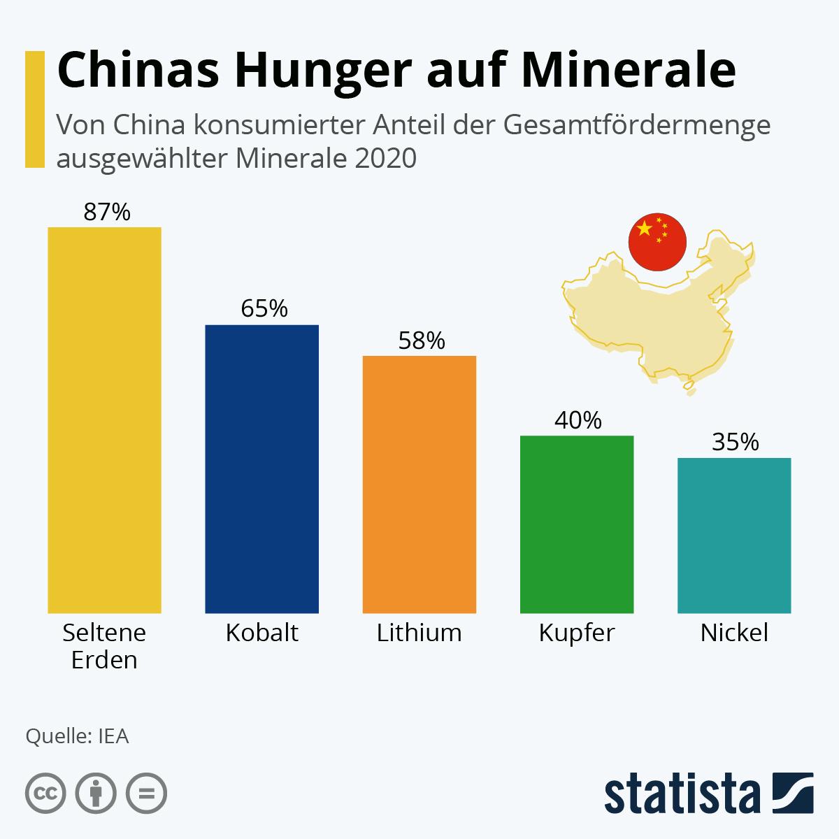 Infografik: Chinas Hunger auf Minerale | Statista