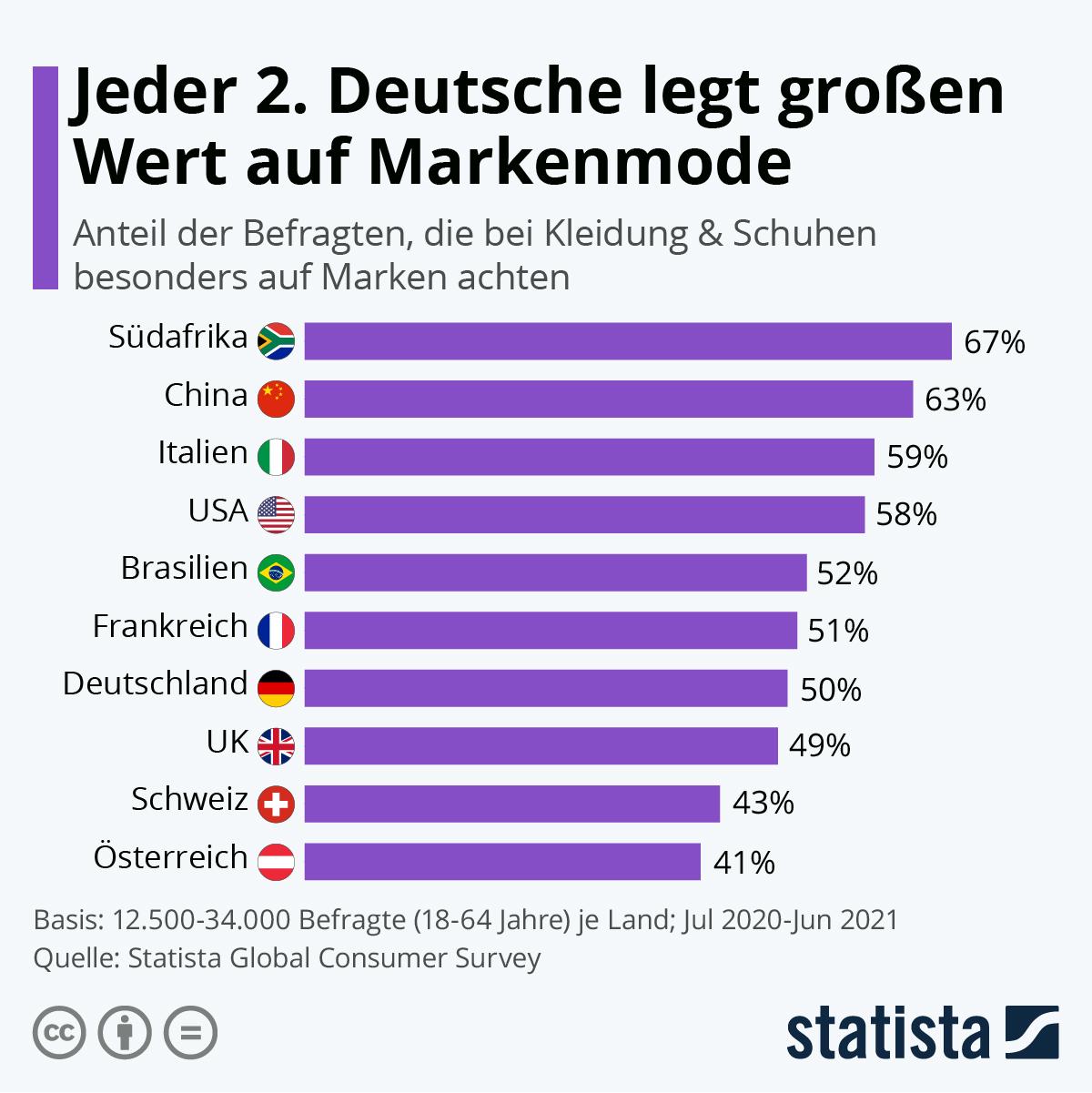Infografik: Jeder 2. Deutsche legt großen Wert auf Markenmode | Statista