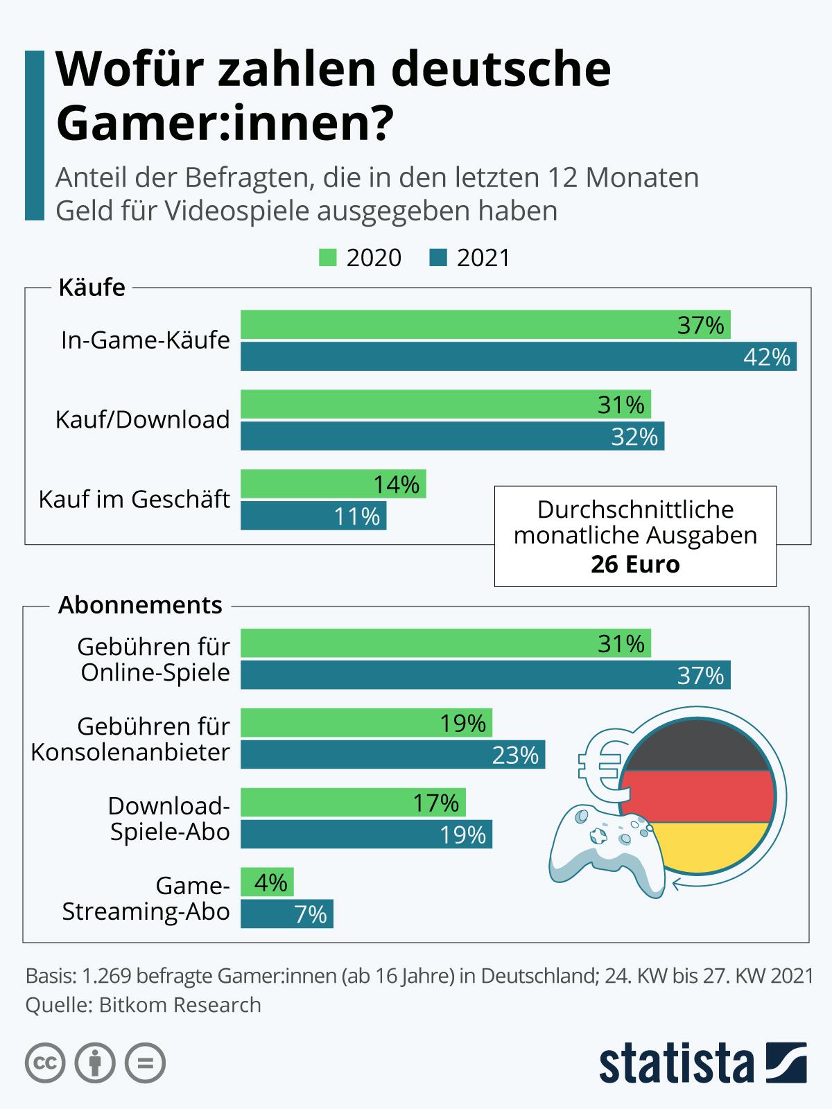 Infografik: Wofür zahlen deutsche Gamer:innen? | Statista