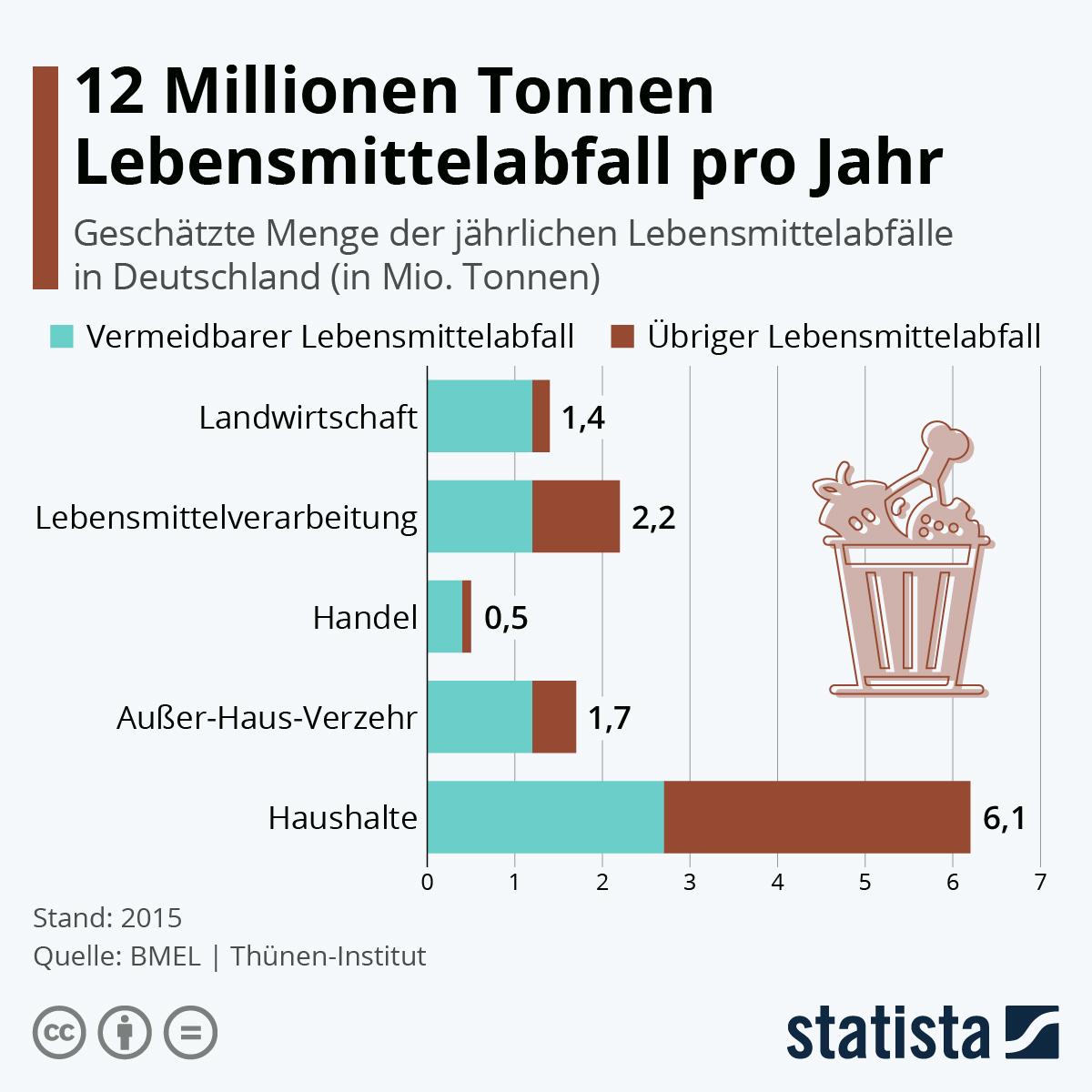 Infografik: 12 Millionen Tonnen Lebensmittel landen im Abfall | Statista