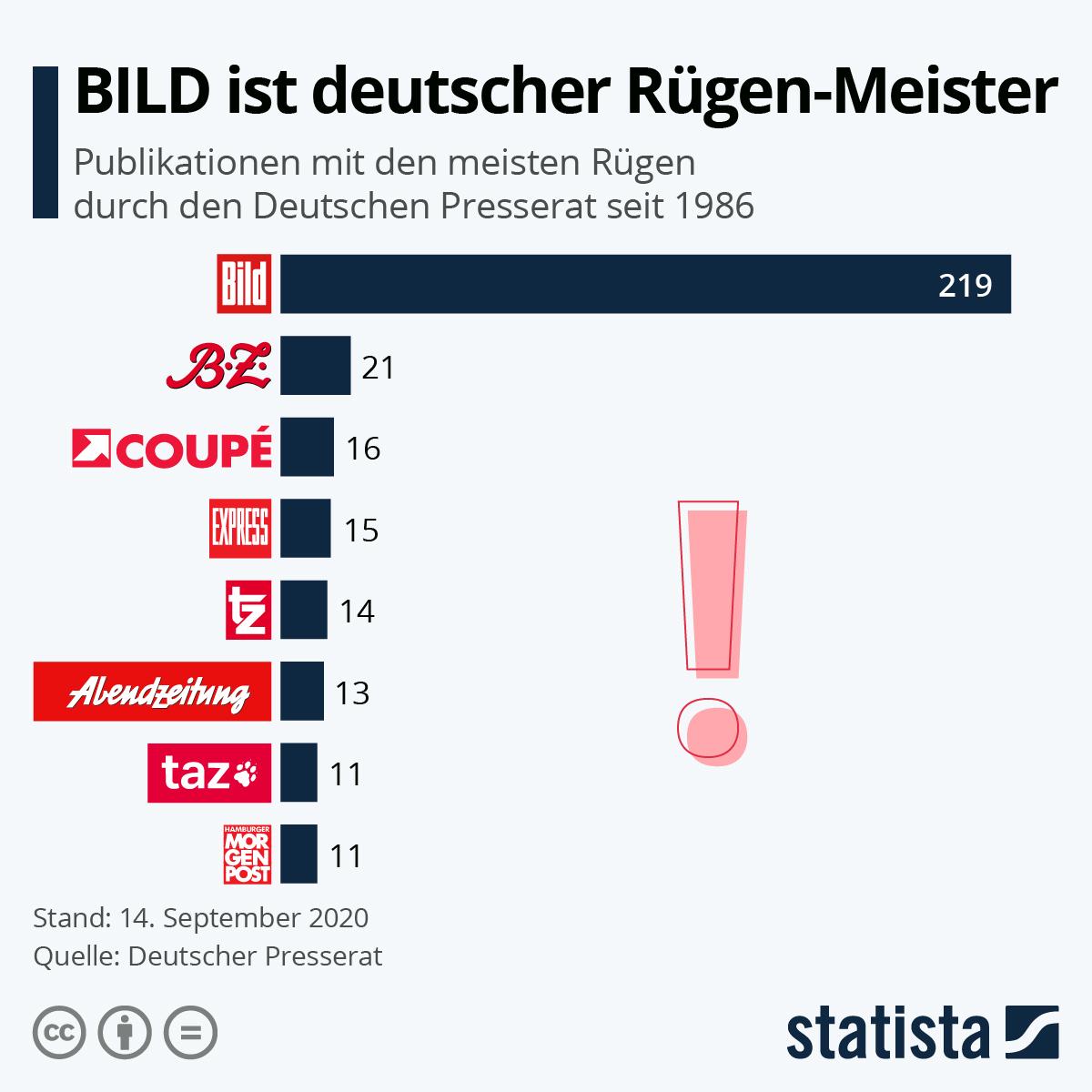 Infografik: Bild ist deutscher Rügen-Meister | Statista