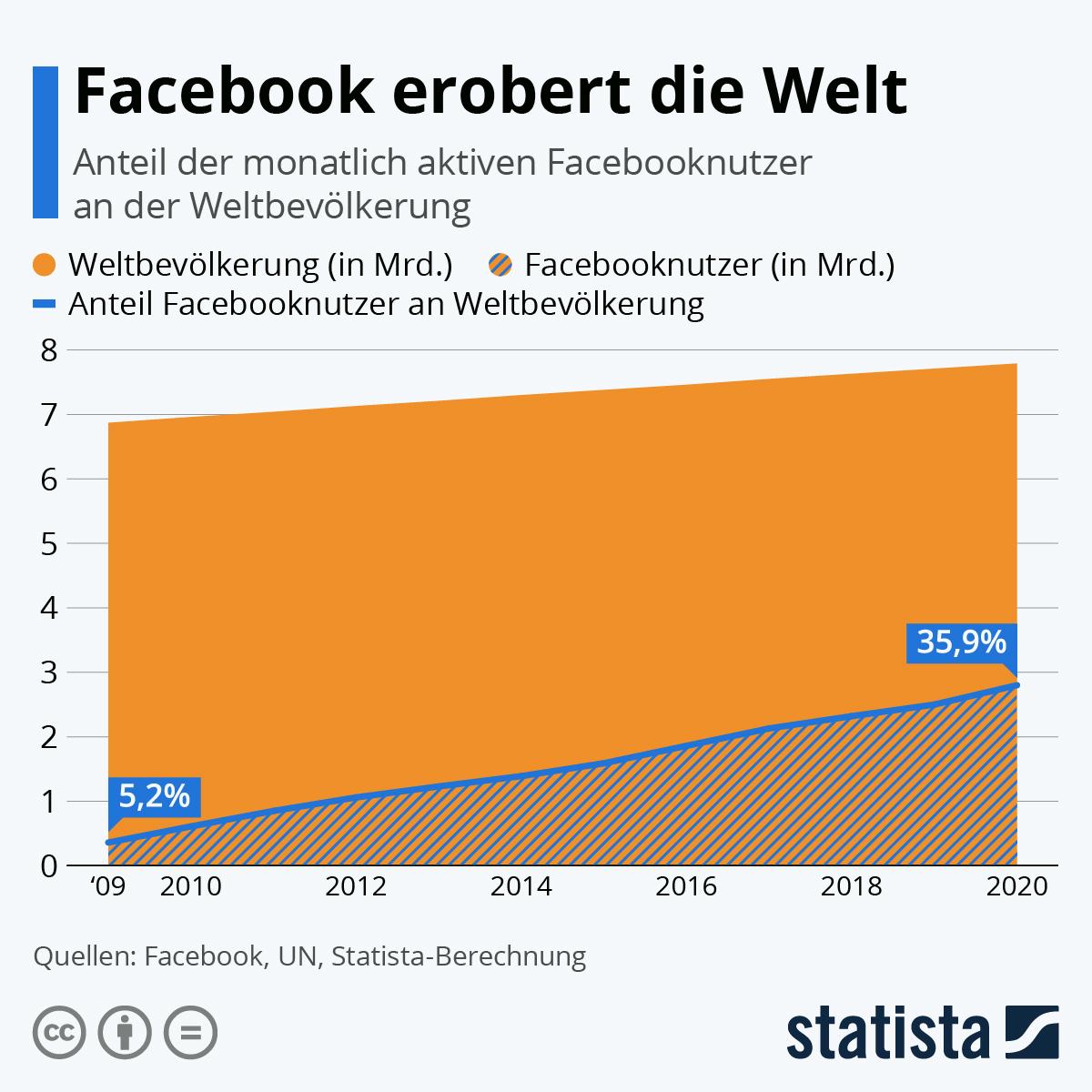 Infografik: Facebook erobert die Welt   Statista