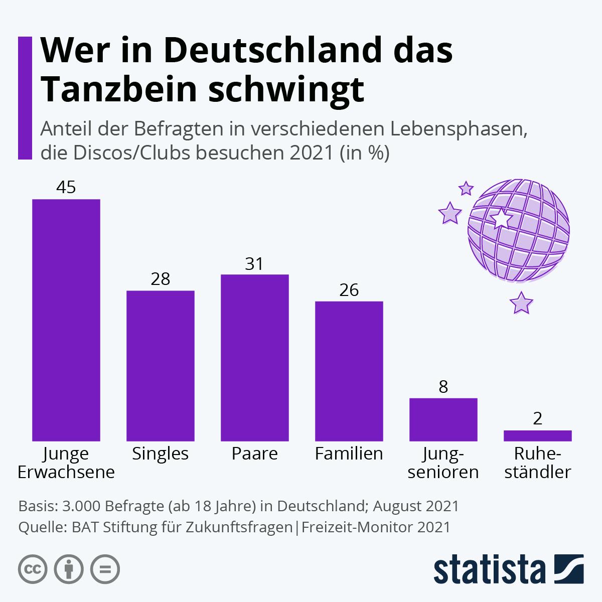 Infografik: Wer in Deutschland das Tanzbein schwingt | Statista