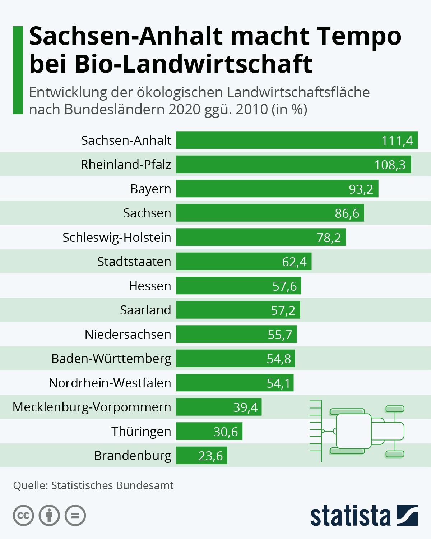 Infografik: Sachsen-Anhalt macht Tempo bei Bio-Landwirtschaft   Statista