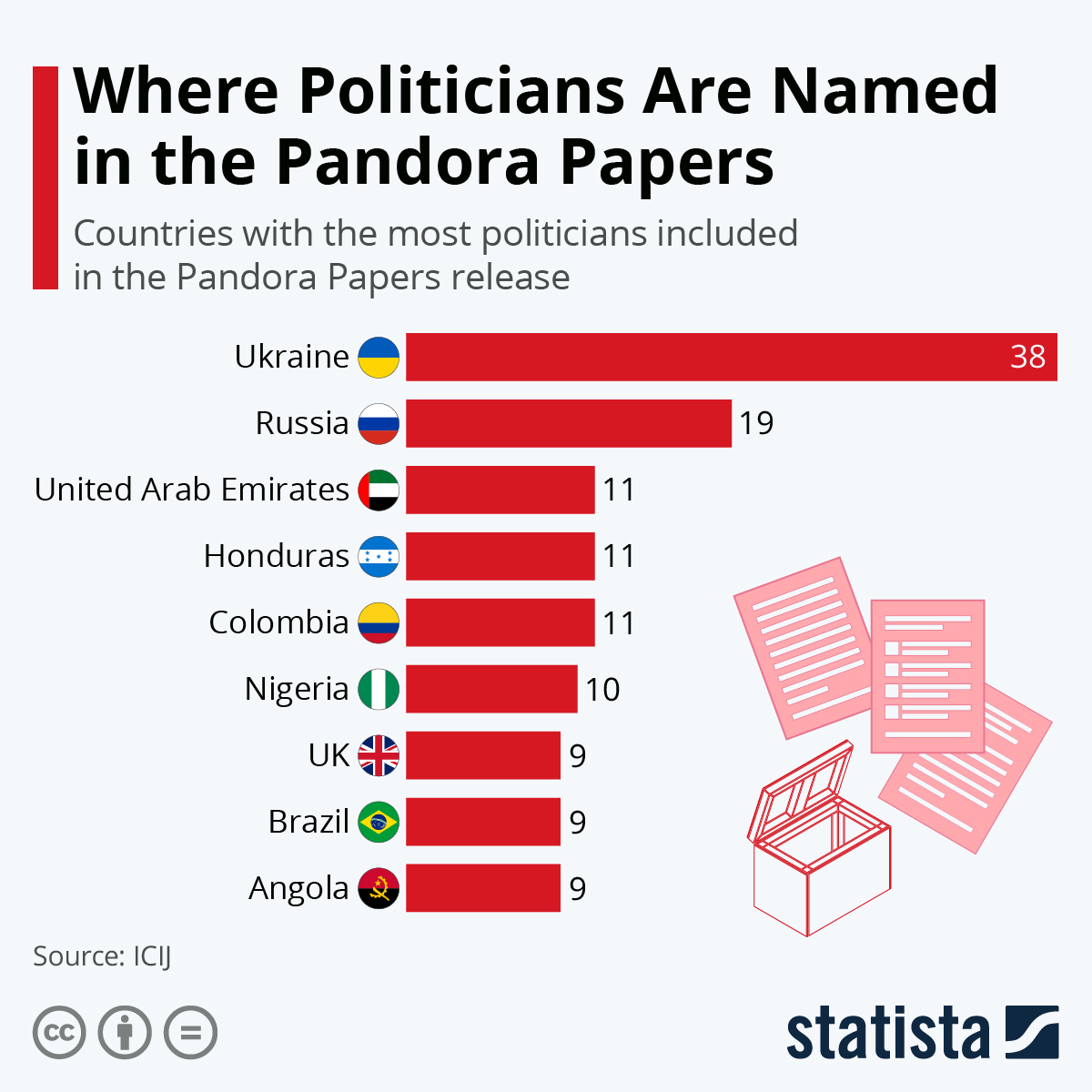 Infographic: Where Politicians Are Named in The Pandora Papers | Statista