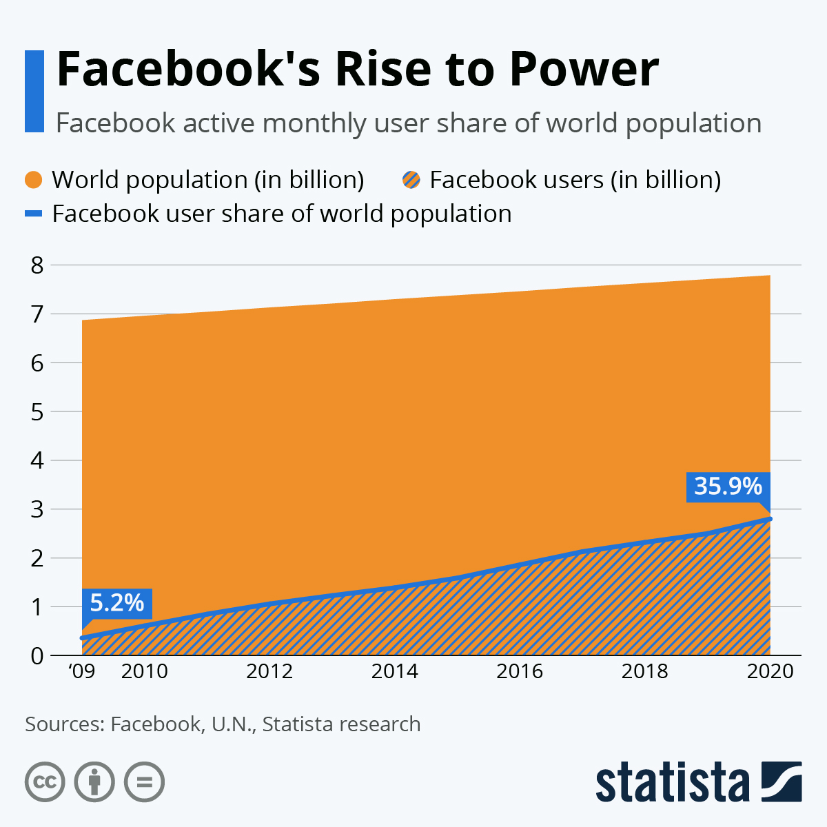 Infographic: Facebook's Rise to Power   Statista
