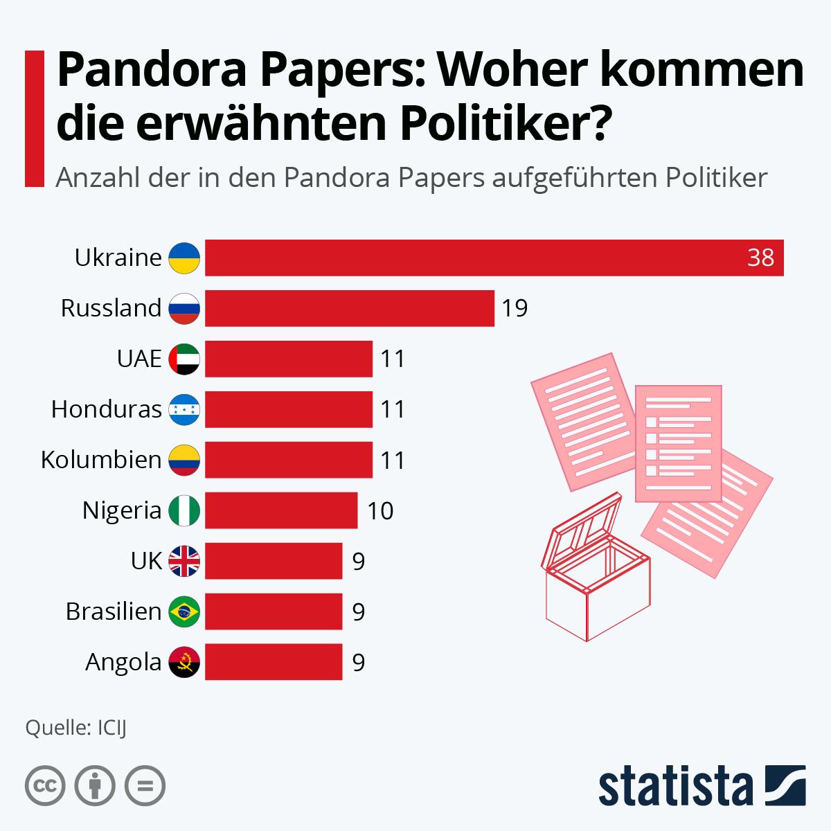 Infografik: Pandora Papers: Woher kommen die erwähnten Politiker? | Statista