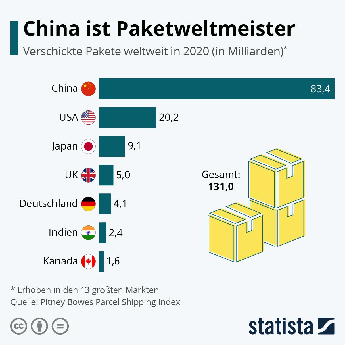 Infografik: China ist Paketweltmeister | Statista