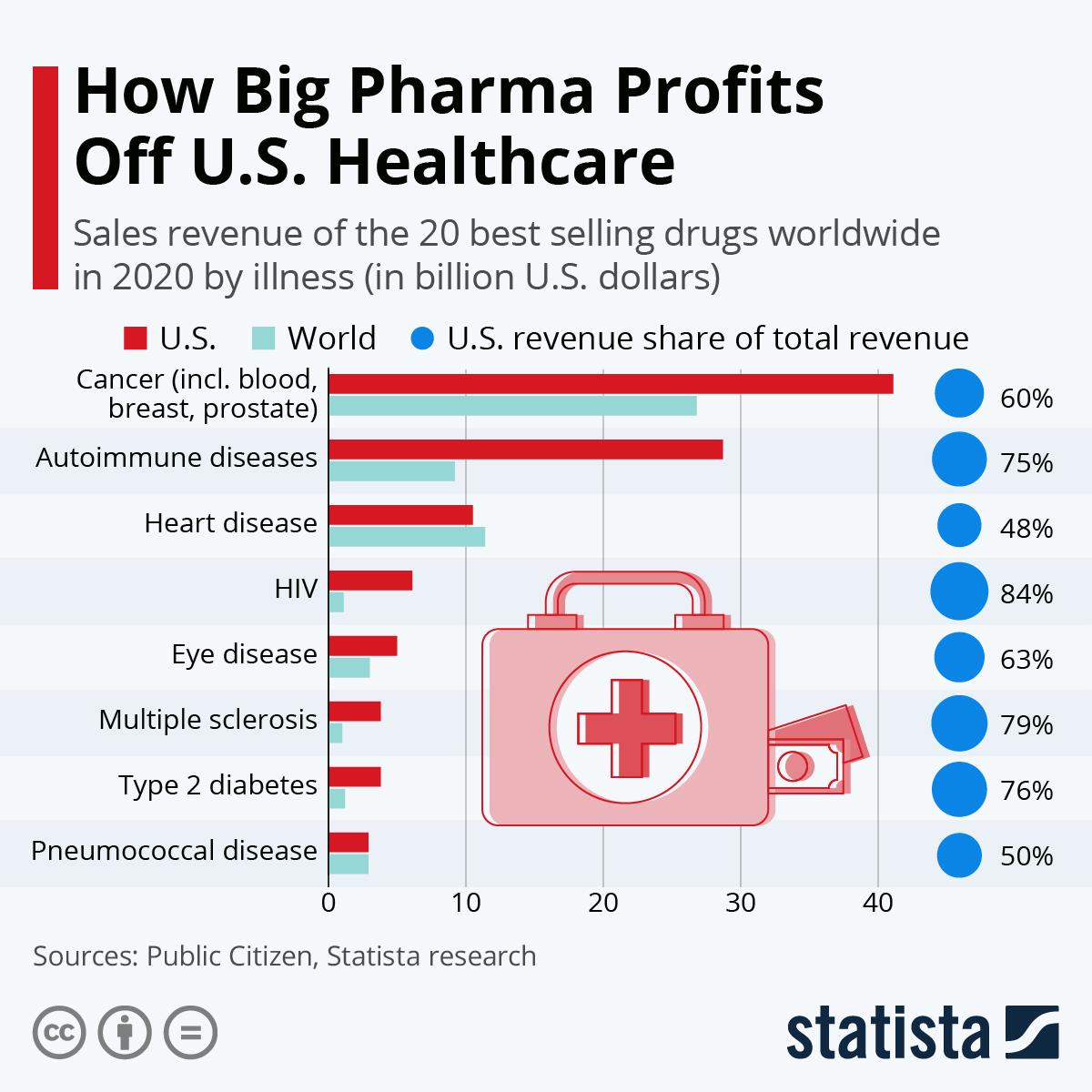 Infographic: How Big Pharma Profits Off U.S. Healthcare | Statista