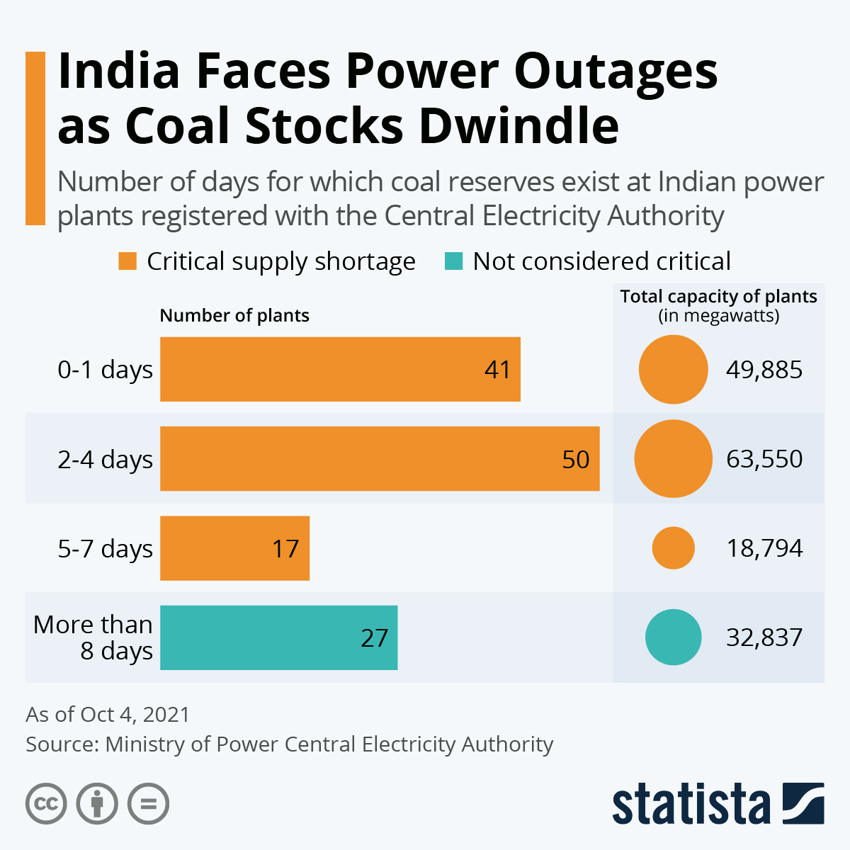 Infographic: India Faces Power Outages as Coal Stocks Dwindle | Statista