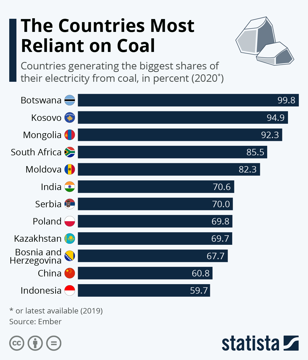 Infographic: The Countries Most Reliant on Coal | Statista
