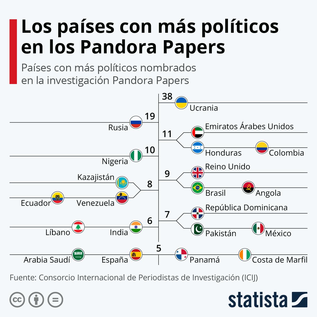 Infografía: ¿De dónde son los políticos nombrados en los Pandora Papers? | Statista