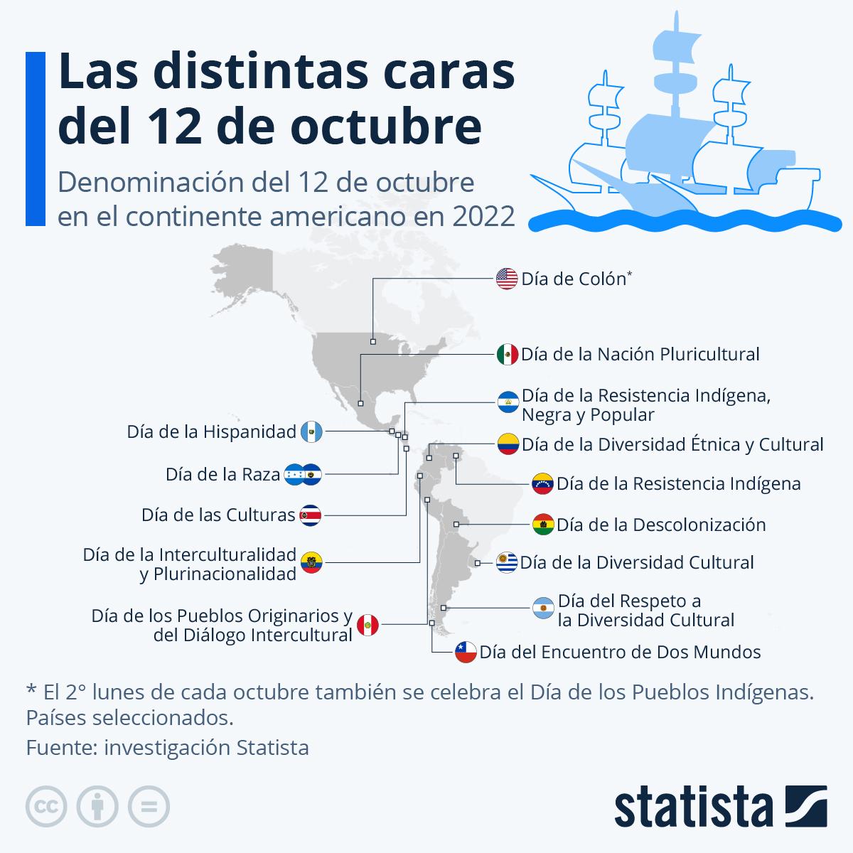 Infografía: ¿Cómo se conmemora el 12 de octubre en América? | Statista