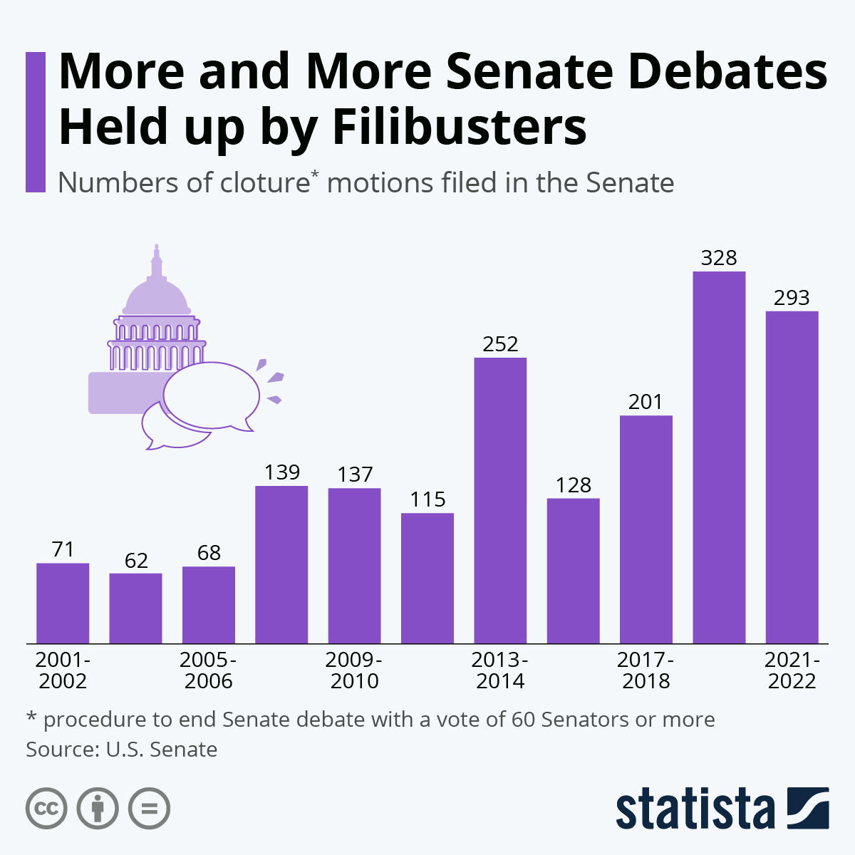 Infographic: More Senate Debates Held up By Filibusters | Statista
