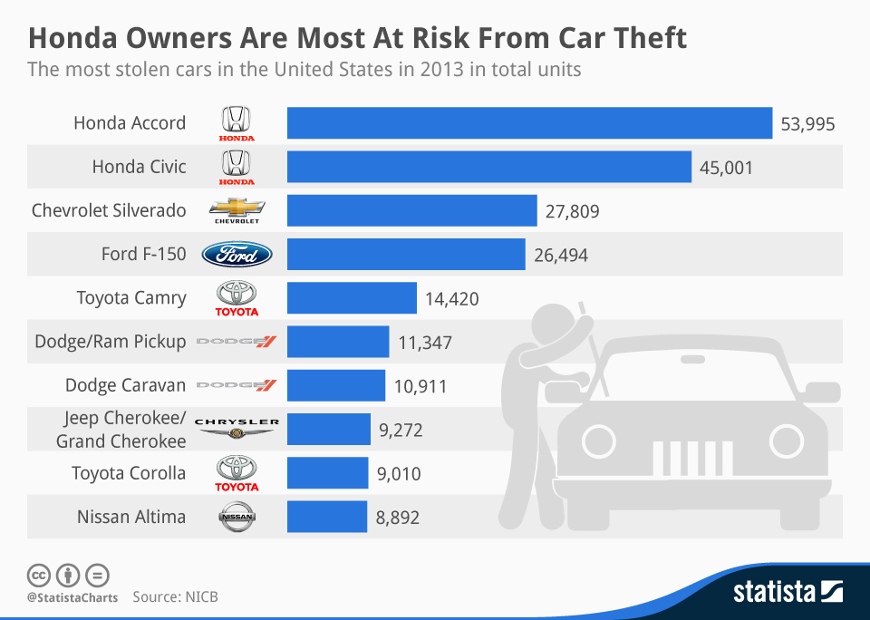 Infographic: Honda Owners Are Most At Risk From Car Theft   Statista
