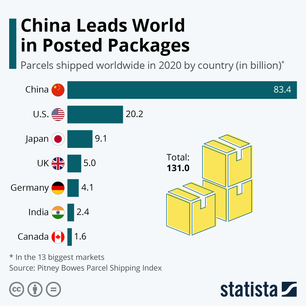 Infographic: China Leads World in Posted Packages   Statista