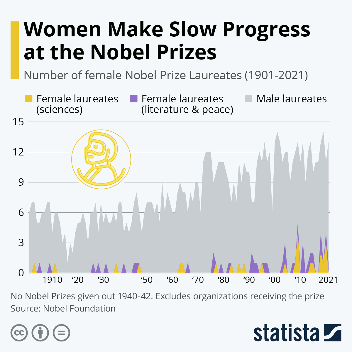 Infographic: Women Make Slow Progress at the Nobel Prizes | Statista