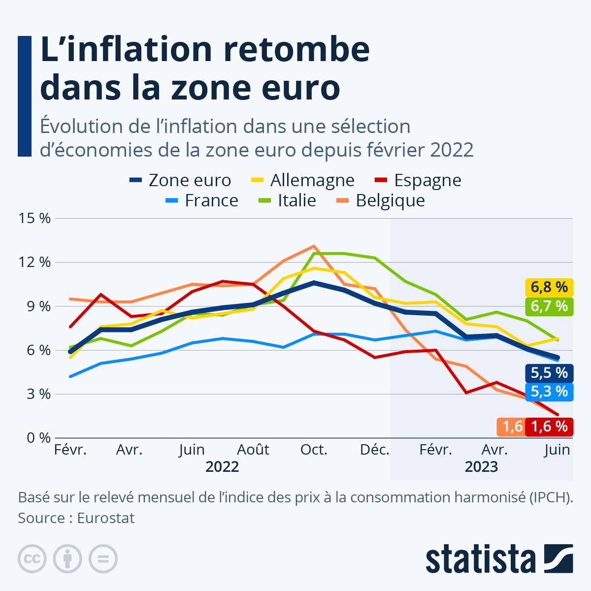 Infographie: L'inflation grimpe dans les pays développés | Statista
