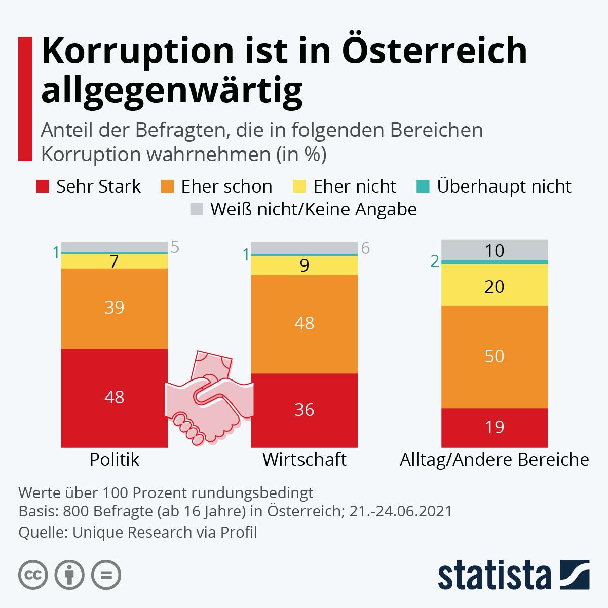 Infografik: Korruption ist in Österreich allgegenwärtig   Statista