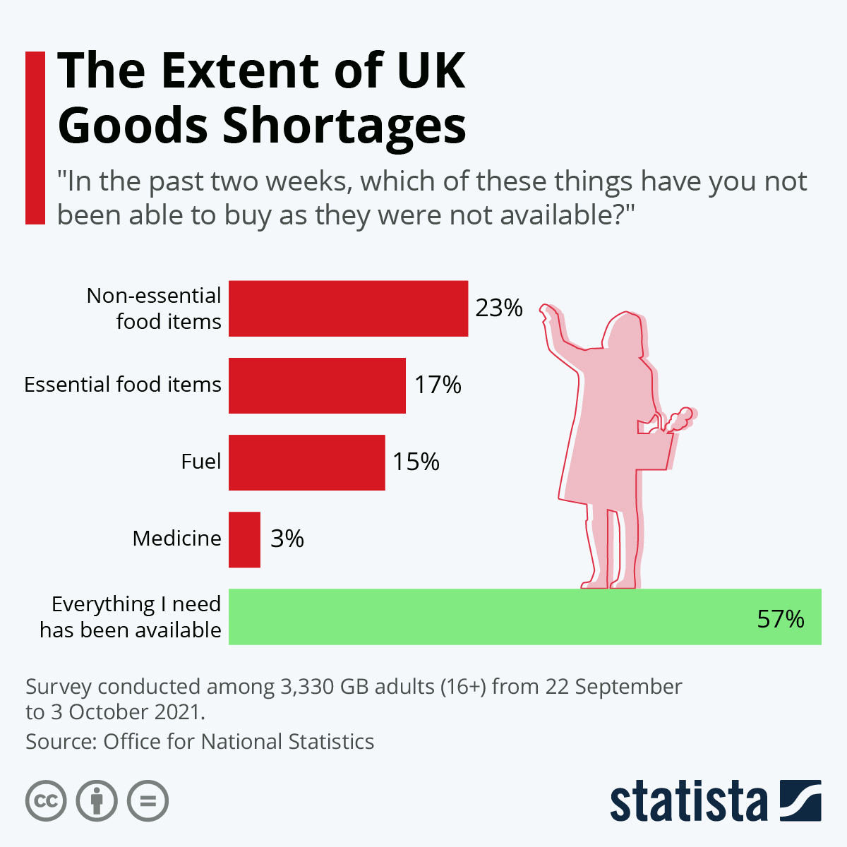 Infographic: The Extent of UK Goods Shortages | Statista