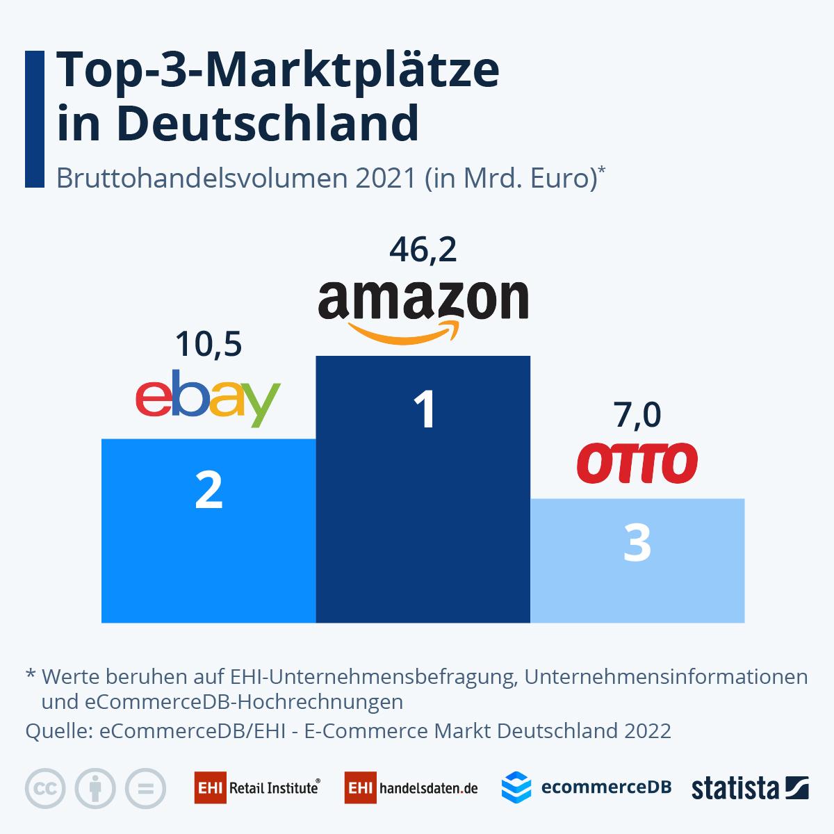 Infografik: Die Top 3 E-Commerce-Marktplätze | Statista