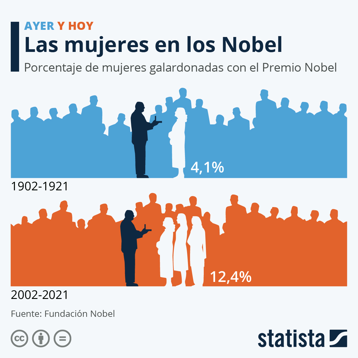 Infografía: La brecha de género en los Premios Nobel   Statista
