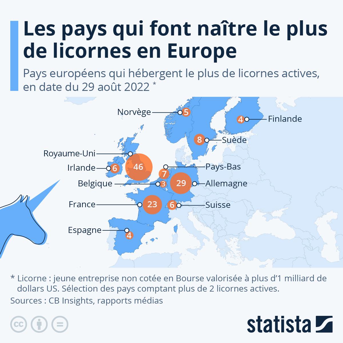 Infographie: Les pays qui font naître le plus de licornes en Europe | Statista