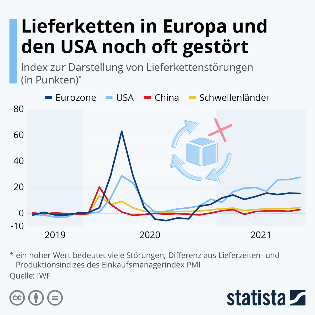 Infografik: Lieferketten in Europa und den USA noch oft gestört | Statista