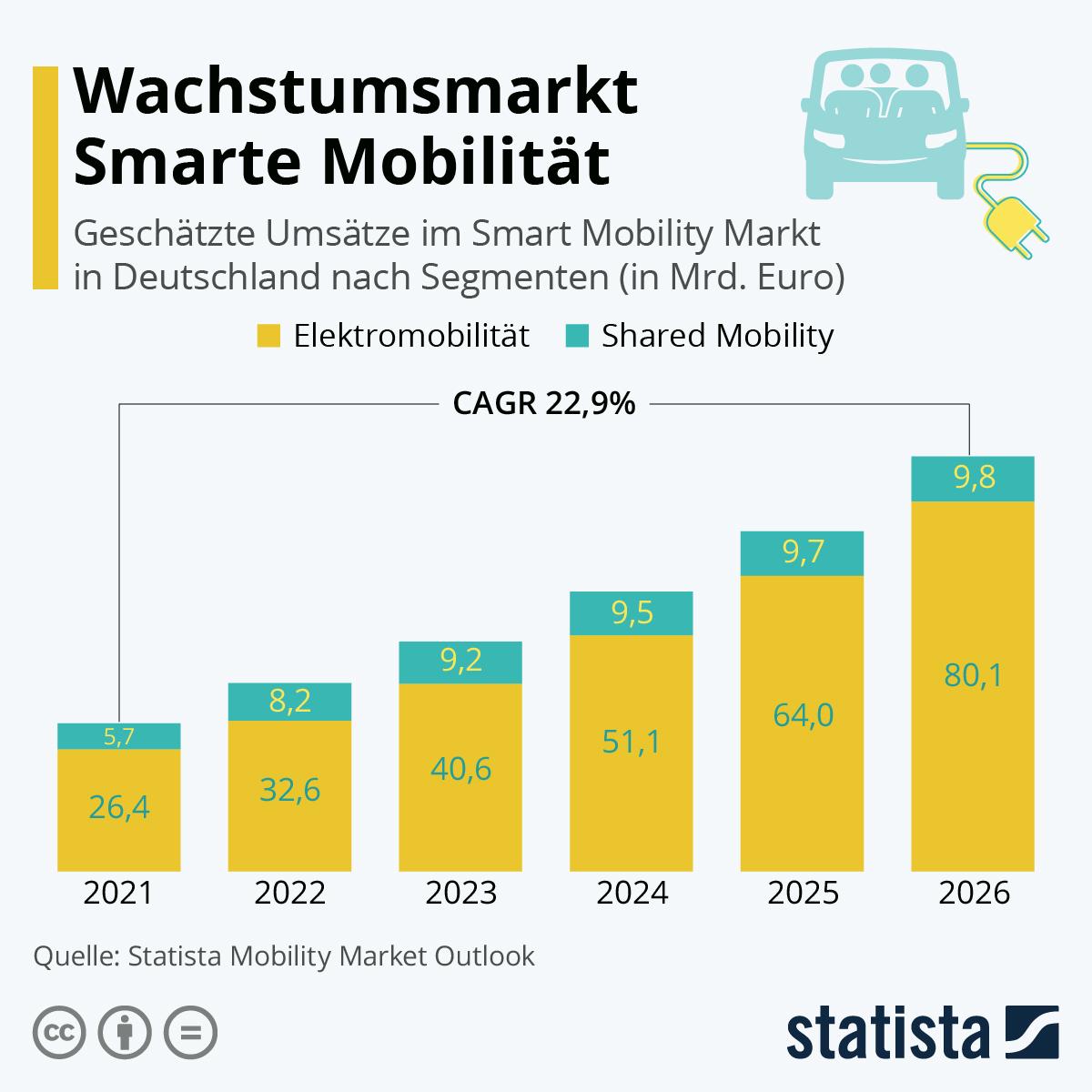 Infografik: Wachstumsmarkt Smarte Mobilität   Statista