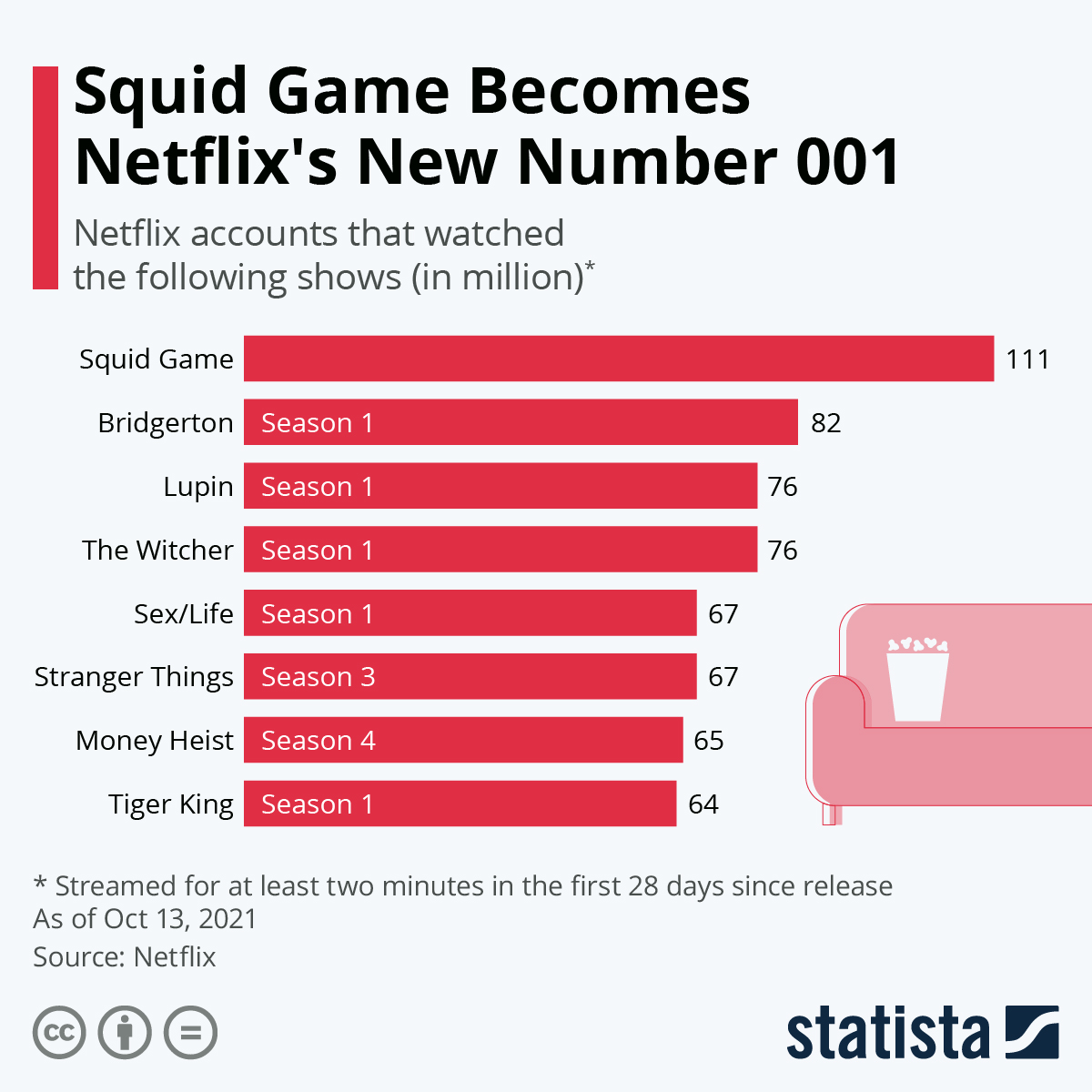 Infographic: Squid Game Becomes Netflix's New Number 001 | Statista