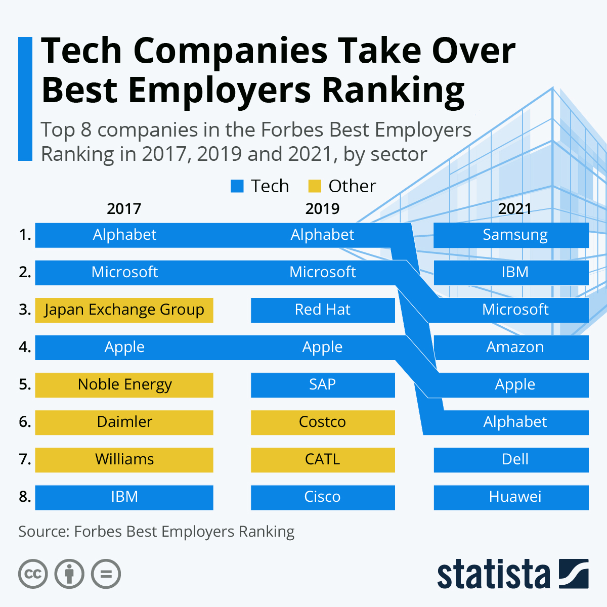 Infographic: Tech Companies Take Over Best Employers Ranking | Statista