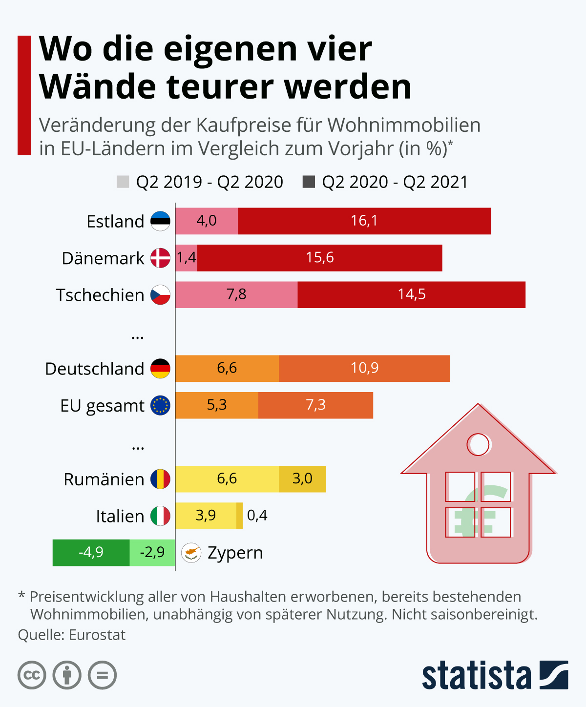 Infografik: Wo die eigenen vier Wände teurer werden | Statista