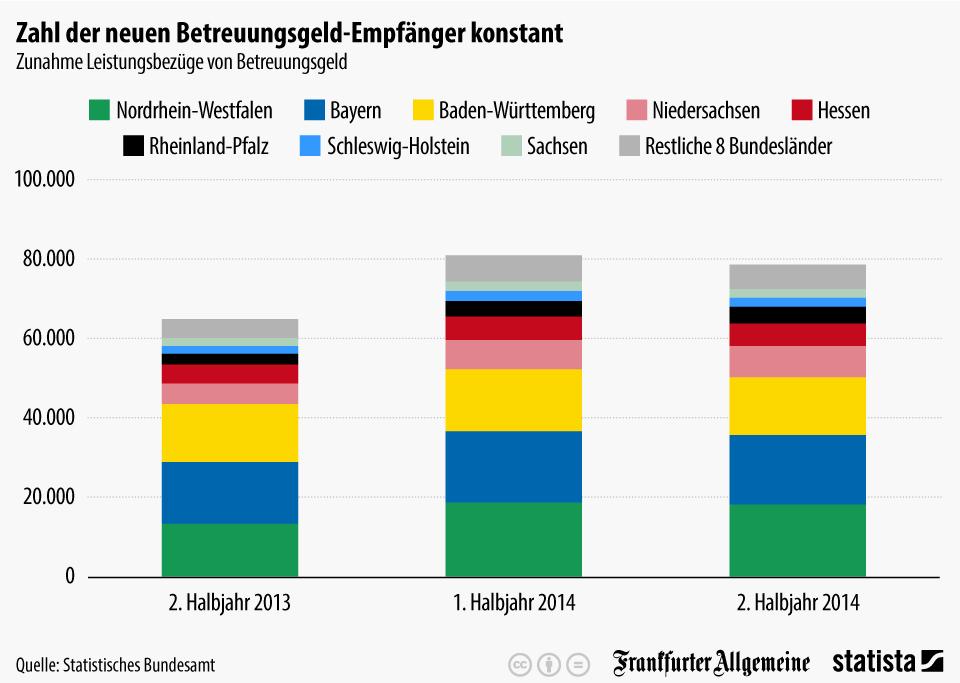 Infografik: Zahl der neuen Betreuungsgeld-Empfänger konstant | Statista