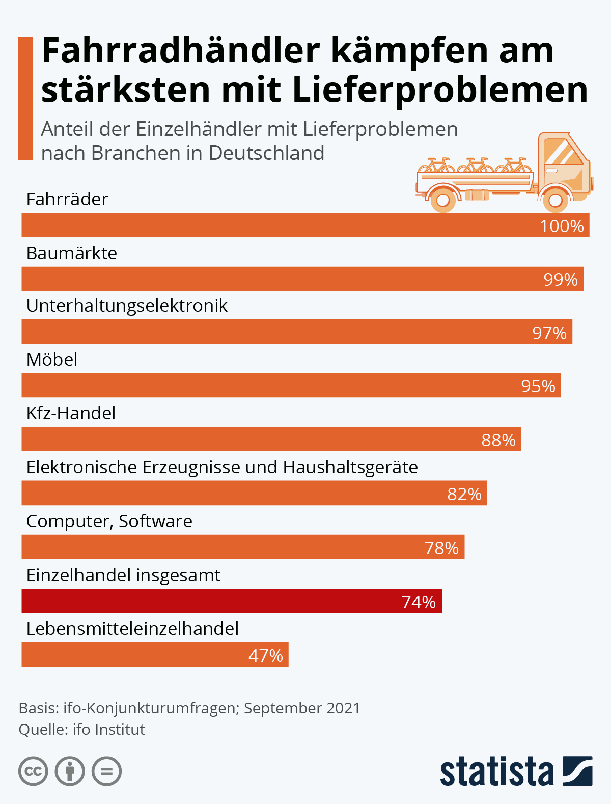 Infografik: Fahrradhändler kämpfen am stärksten mit Lieferproblemen | Statista