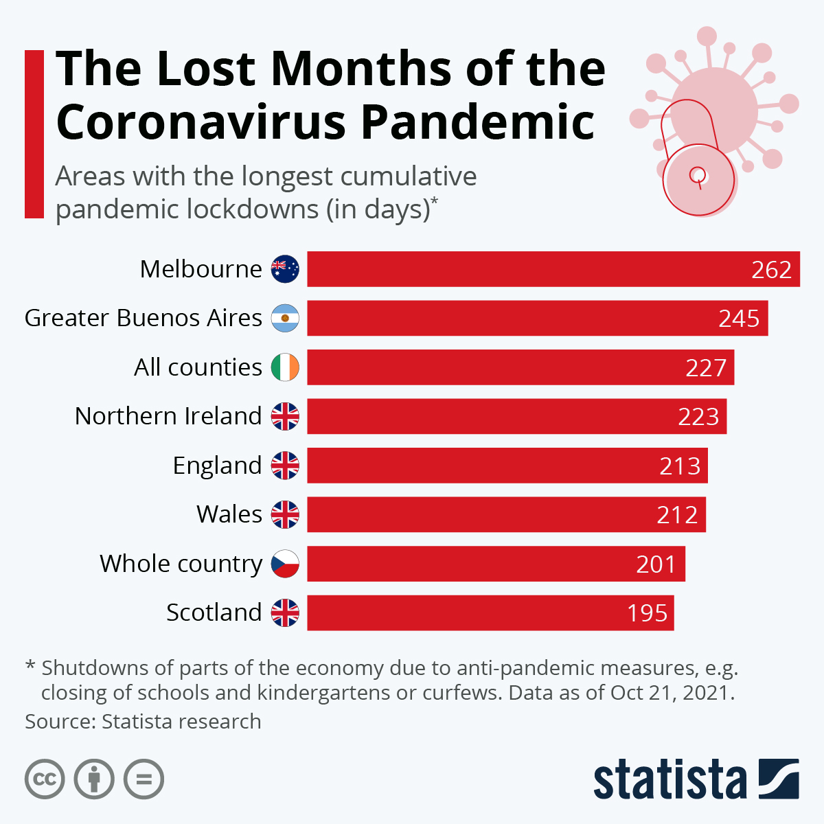 Infographic: The Lost Months of the Coronavirus Pandemic   Statista