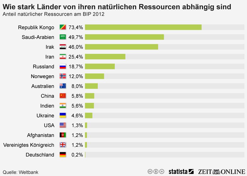Infografik: Wie stark Länder von ihren natürlichen Ressourcen abhängig sind | Statista