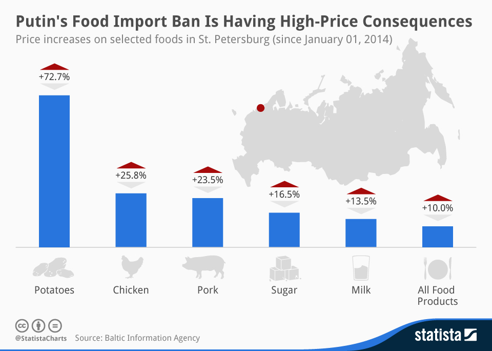 Infographic: Putin's Food Import Ban Is Having High-Price Consequences | Statista