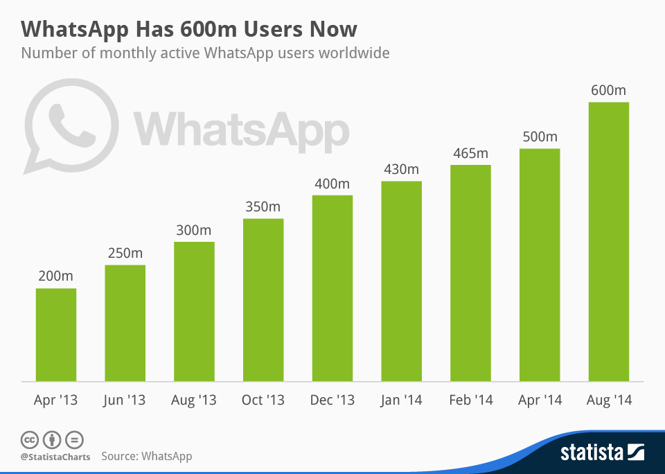 Infographic: WhatsApp Has 600m Users Now   Statista
