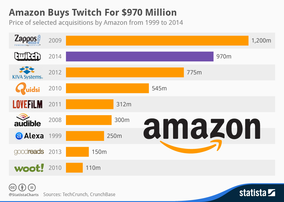 Infographic: Amazon Buys Twitch For $970 Million | Statista