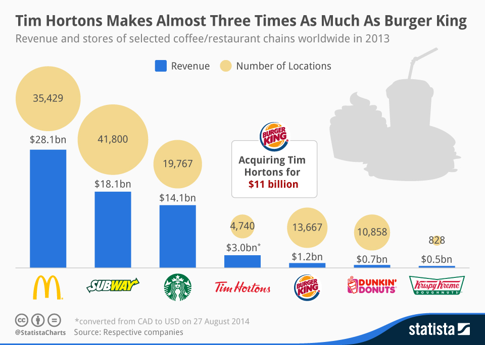 Infographic: Tim Hortons Makes Almost Three Times As Much Money As Burger King | Statista