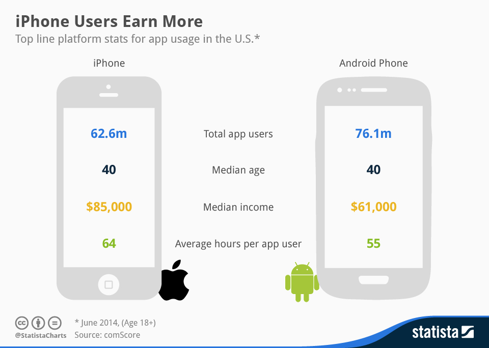 Infographic: iPhone Users Earn More   Statista