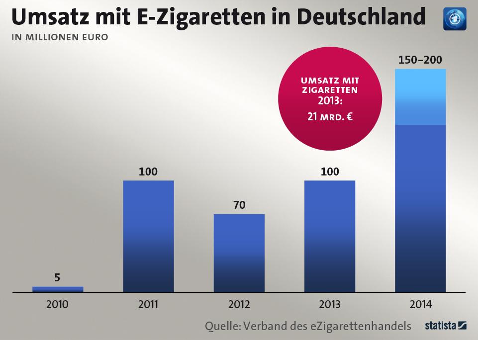 Infografik: Umsatz mit E-Zigaretten in Deutschland | Statista