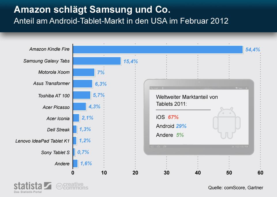 Infografik: Amazon schlägt Samsung und Co. - Anteil am Android-Tablet-Markt in den USA im Februar 2012   Statista